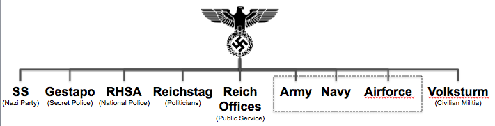 Third Reich example of extreme flat organisation structure